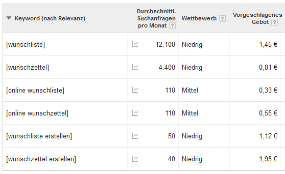 wunsch-keywords